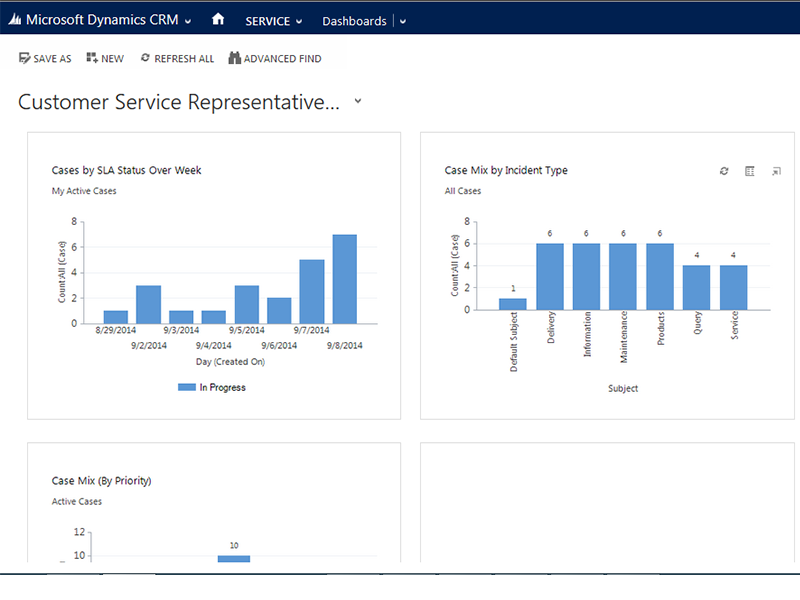 dynamics crm 2013 sales dashboard